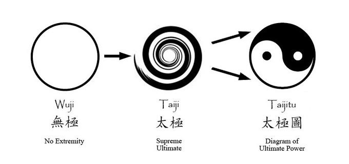 wuji-becomes-taiji