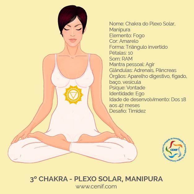 Mulher em lotus com chakras - plexo solar-03