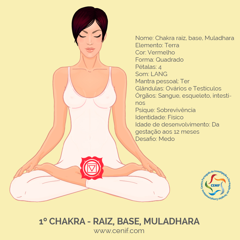 Mulher em lotus com chakras - raiz-02