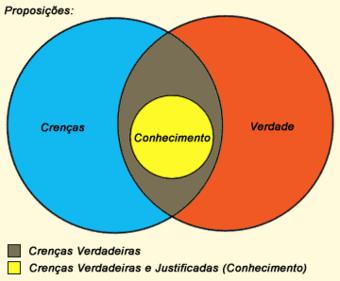 Diagrama do Conhecimento. Em amarelo representa-se o conhecimento como um conjunto de crenças verdadeiras, que foram provadas e justificadas. Em marrom estão as crenças verdadeiras, mas ainda não provadas. Em azul representam-se as crenças falsas, e em vermelho, as verdades desconhecidas.