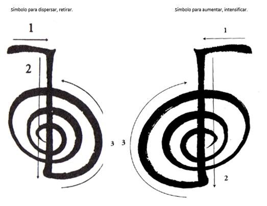 O chokurei pode ser desenhado de duas formas, anti-horário ou horário.