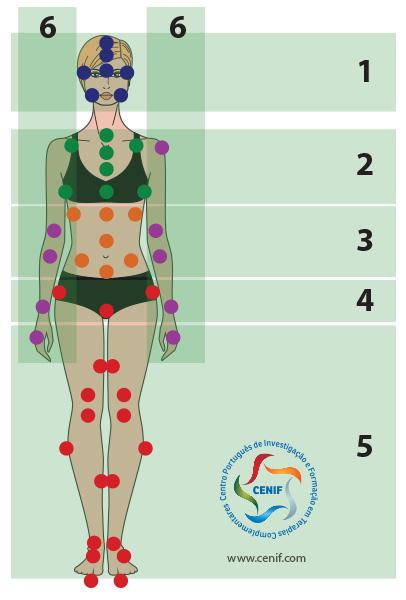 autotratamento pelas partes do corpo