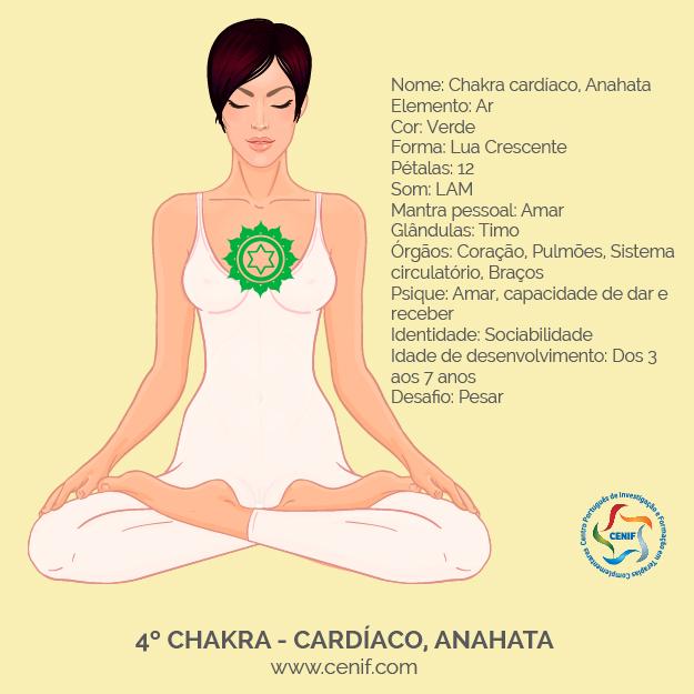 Mulher em lotus com chakras - cardiaco-04